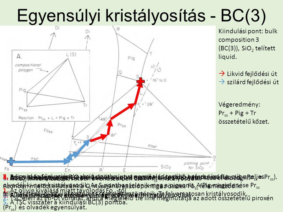 Egyensúlyi kristályosítás - BC(3) Kiindulási pont: bulk composition 3 (BC(3)), SiO 2 telített liquid.  Likvid fejlődési út  szilárd fejlődési út 1.