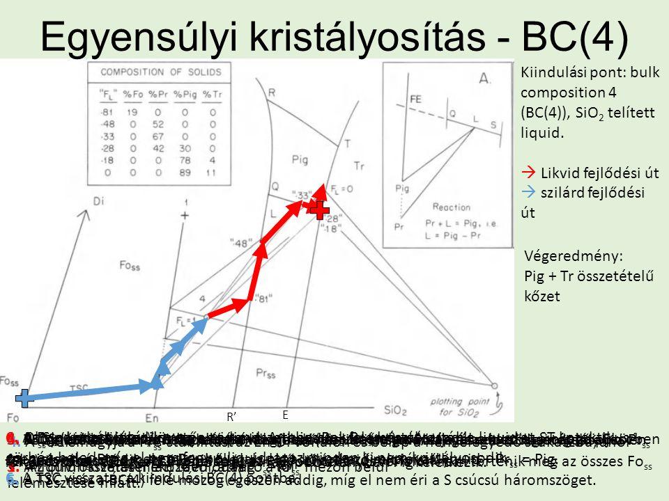 Egyensúlyi kristályosítás - BC(4) Kiindulási pont: bulk composition 4 (BC(4)), SiO 2 telített liquid.  Likvid fejlődési út  szilárd fejlődési út 1.