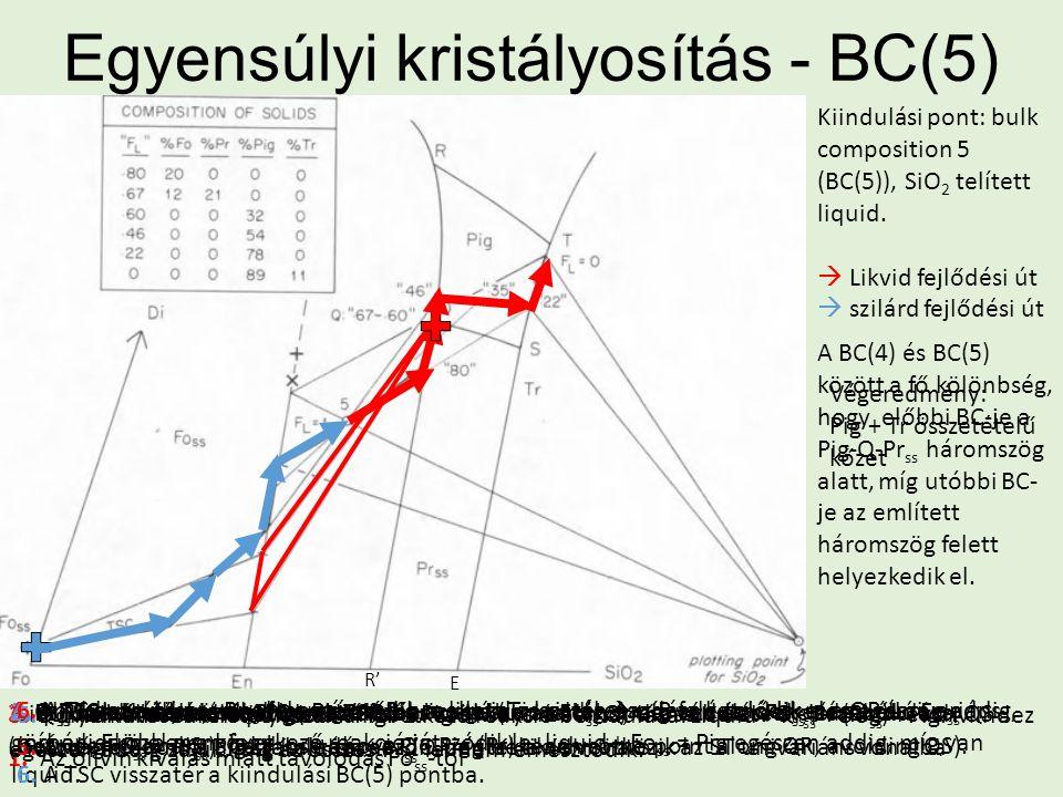 Egyensúlyi kristályosítás - BC(5) Kiindulási pont: bulk composition 5 (BC(5)), SiO 2 telített liquid.  Likvid fejlődési út  szilárd fejlődési út A B