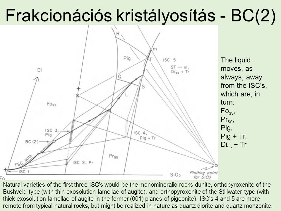 Frakcionációs kristályosítás - BC(2) The liquid moves, as always, away from the ISC s, which are, in turn: Fo ss, Pr ss, Pig, Pig + Tr, Di ss + Tr Natural varieties of the first three ISC s would be the monomineralic rocks dunite, orthopyroxenite of the Bushveld type (with thin exosolution lamellae of augite), and orthopyroxenite of the Stillwater type (with thick exosolution lamellae of augite in the former (001) planes of pigeonite).