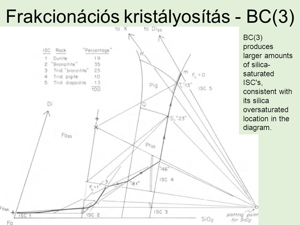 Frakcionációs kristályosítás - BC(3) BC(3) produces larger amounts of silica- saturated ISC s, consistent with its silica oversaturated location in the diagram.