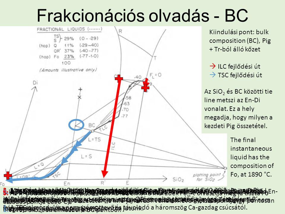 Frakcionációs olvadás - BC Kiindulási pont: bulk composition (BC), Pig + Tr-ból álló kőzet  ILC fejlődési út  TSC fejlődési út A kapott Pig összetét
