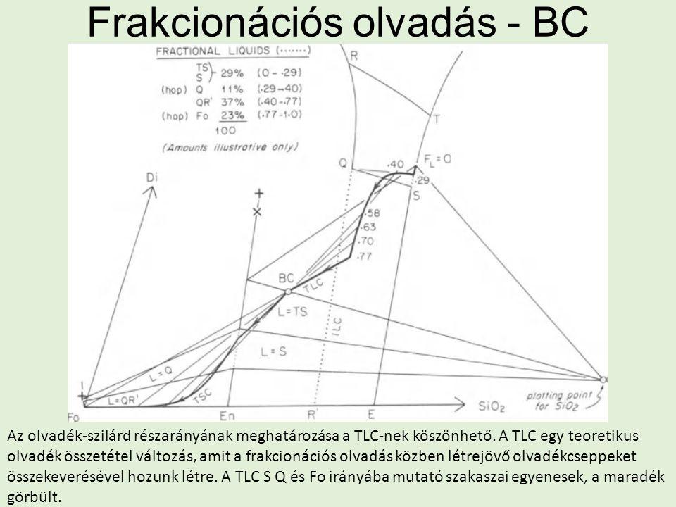 Frakcionációs olvadás - BC Az olvadék-szilárd részarányának meghatározása a TLC-nek köszönhető. A TLC egy teoretikus olvadék összetétel változás, amit