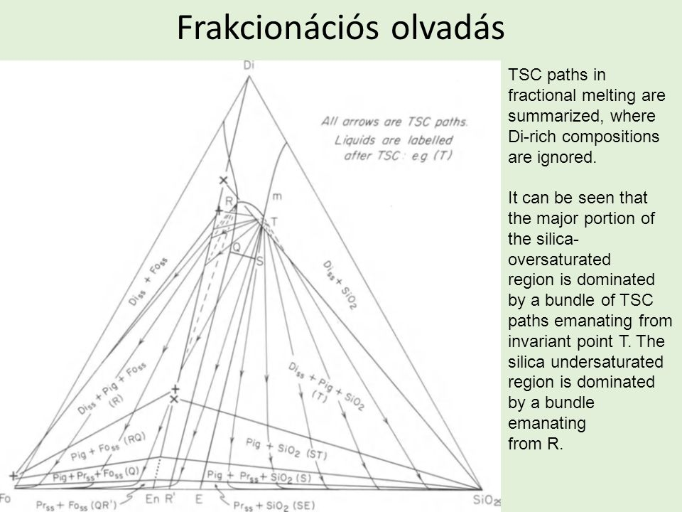 Frakcionációs olvadás TSC paths in fractional melting are summarized, where Di-rich compositions are ignored.