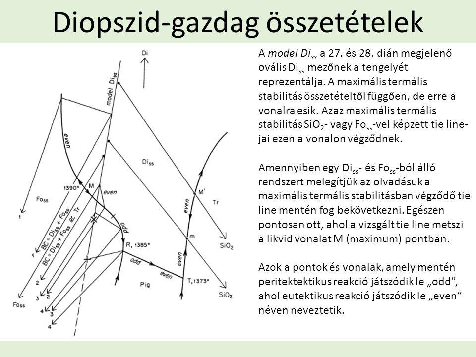 Diopszid-gazdag összetételek A model Di ss a 27. és 28. dián megjelenő ovális Di ss mezőnek a tengelyét reprezentálja. A maximális termális stabilitás