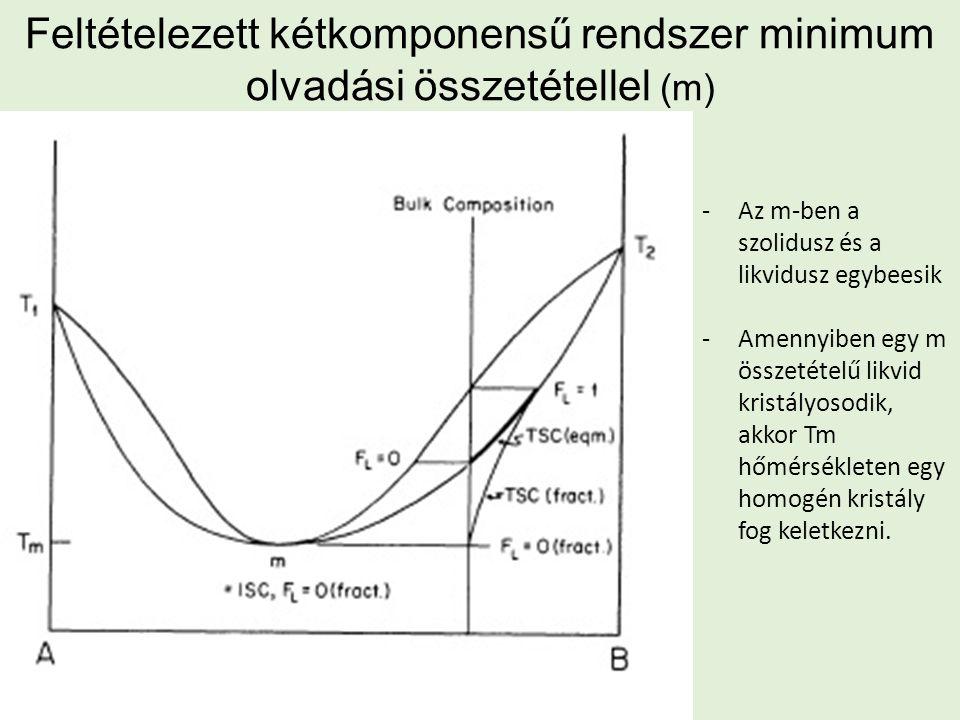 Feltételezett kétkomponensű rendszer minimum olvadási összetétellel (m) -Az m-ben a szolidusz és a likvidusz egybeesik -Amennyiben egy m összetételű l