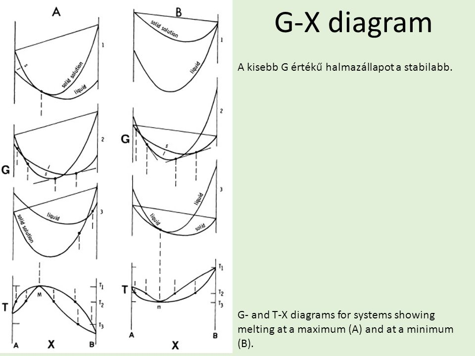 G-X diagram G- and T-X diagrams for systems showing melting at a maximum (A) and at a minimum (B).
