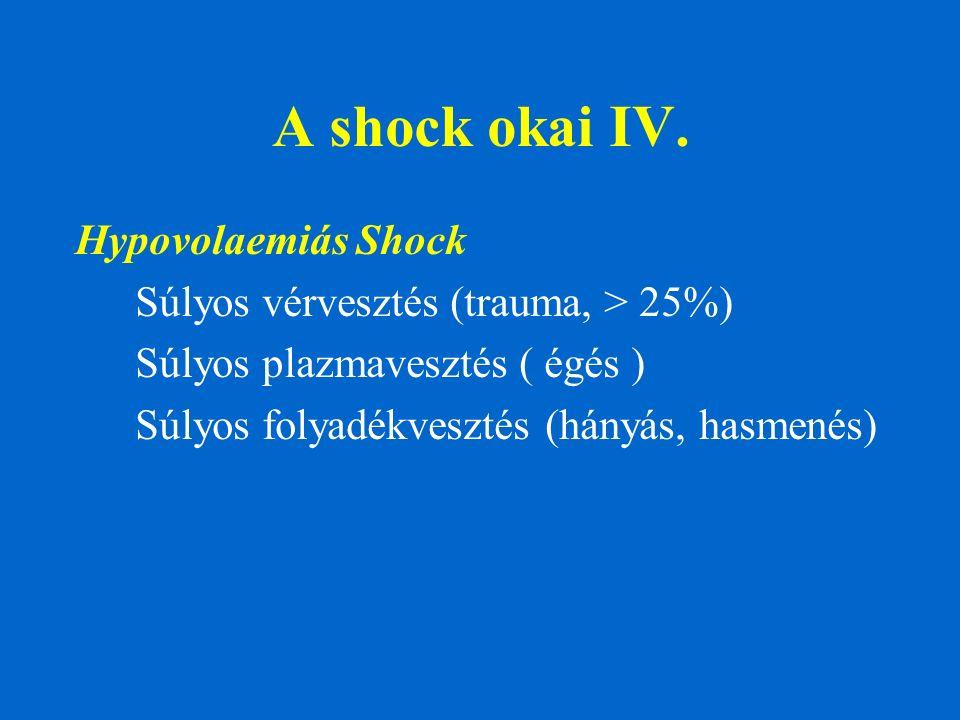 A shock okai IV. Hypovolaemiás Shock Súlyos vérvesztés (trauma, > 25%) Súlyos plazmavesztés ( égés ) Súlyos folyadékvesztés (hányás, hasmenés)