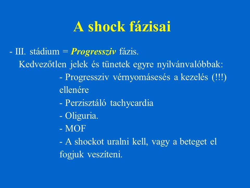A shock fázisai - III. stádium = Progressziv fázis. Kedvezőtlen jelek és tünetek egyre nyilvánvalóbbak: - Progressziv vérnyomásesés a kezelés (!!!) el