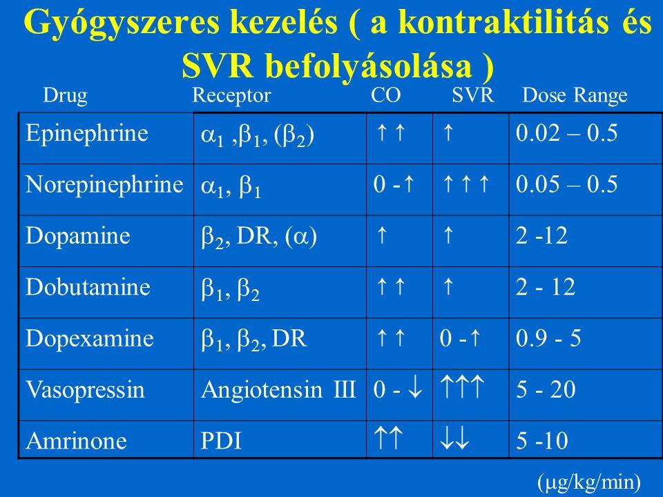 Gyógyszeres kezelés ( a kontraktilitás és SVR befolyásolása ) Drug Receptor CO SVR Dose Range Epinephrine        ↑↑↑ 0.02 – 0.5 Norepineph
