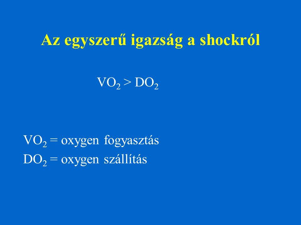 Az egyszerű igazság a shockról VO 2 > DO 2 VO 2 = oxygen fogyasztás DO 2 = oxygen szállítás