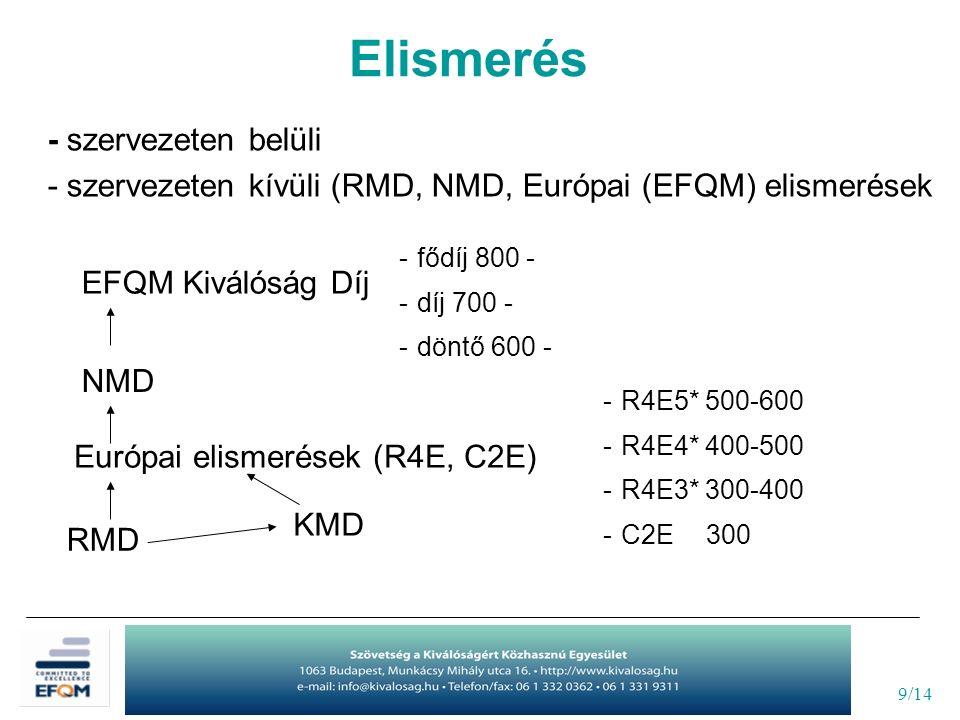 9/14 - szervezeten belüli - szervezeten kívüli (RMD, NMD, Európai (EFQM) elismerések Elismerés EFQM Kiválóság Díj NMD Európai elismerések (R4E, C2E) R