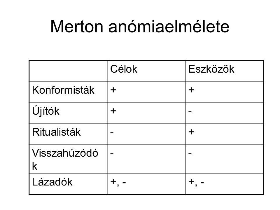 Merton anómiaelmélete CélokEszközök Konformisták++ Újítók+- Ritualisták-+ Visszahúzódó k -- Lázadók+, -