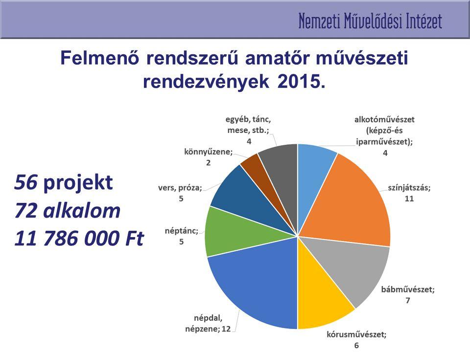 56 projekt 72 alkalom 11 786 000 Ft Felmenő rendszerű amatőr művészeti rendezvények 2015.