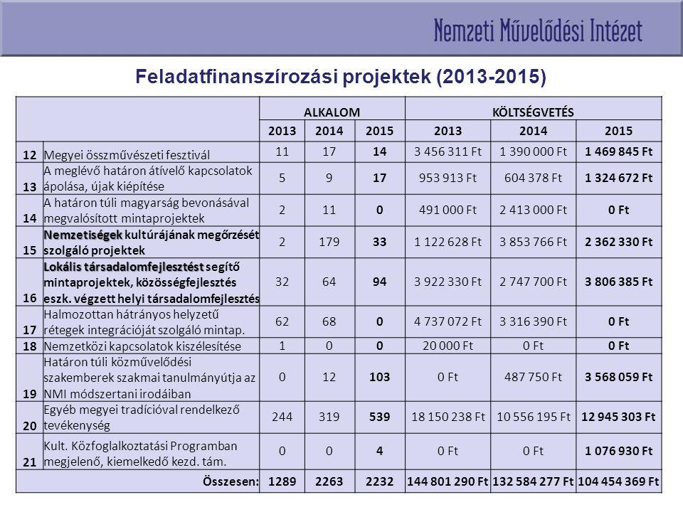 Feladatfinanszírozási projektek (2013-2015) ALKALOMKÖLTSÉGVETÉS 201320142015201320142015 12Megyei összművészeti fesztivál 1117143 456 311 Ft1 390 000