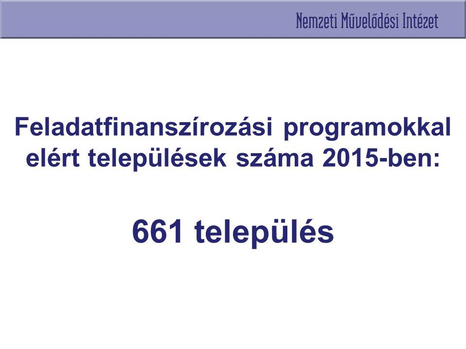 Feladatfinanszírozási programokkal elért települések száma 2015-ben: 661 település