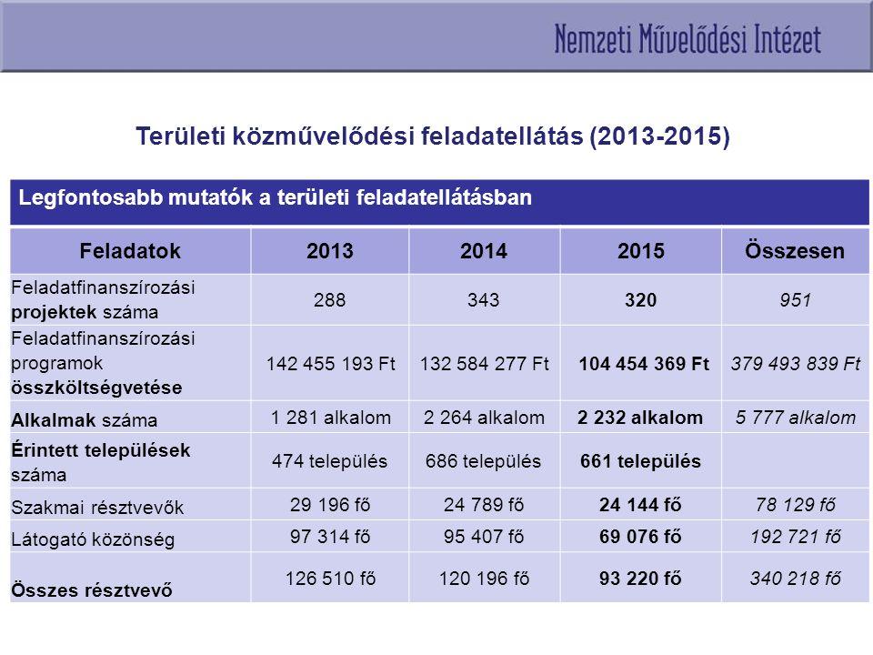 Legfontosabb mutatók a területi feladatellátásban Feladatok201320142015Összesen Feladatfinanszírozási projektek száma 288343320951 Feladatfinanszírozá