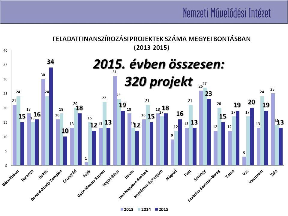 2015. évben összesen: 320 projekt
