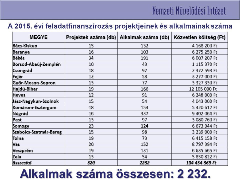 A 2015. évi feladatfinanszírozás projektjeinek és alkalmainak száma MEGYE Projektek száma (db) Alkalmak száma (db) Közvetlen költség (Ft) Bács-Kiskun