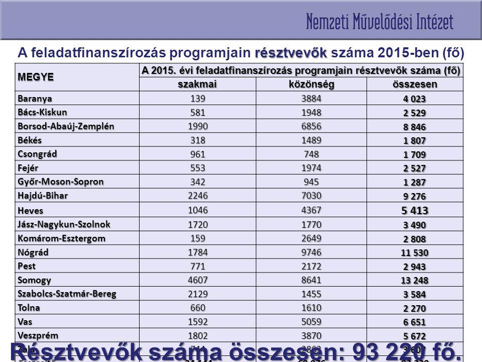 A Művelődési Intézet programjaiba bevont települések (2013-2015) Megye201320142015 Bács-Kiskun Bács-Kiskun293527 Baranya Baranya242635 Békés Békés262829 Borsod-Abaúj-Zemplén Borsod-Abaúj-Zemplén414225 Csongrád Csongrád213032 Fejér Fejér22729 Győr-Moson-Sopron Győr-Moson-Sopron323930 Hajdú-Bihar Hajdú-Bihar203629 Heves Heves252827 Jász-Nagykun-Szolnok Jász-Nagykun-Szolnok445440 Komárom-Esztergom Komárom-Esztergom132730 Nógrád Nógrád263055 Pest Pest253529 Somogy Somogy323733 Szabolcs-Szatmár-Bereg Szabolcs-Szatmár-Bereg192931 Tolna Tolna343832 Vas Vas36189 Veszprém Veszprém255434 Zala Zala333025 összesen: összesen:474686661 Bevont települések száma: 661.