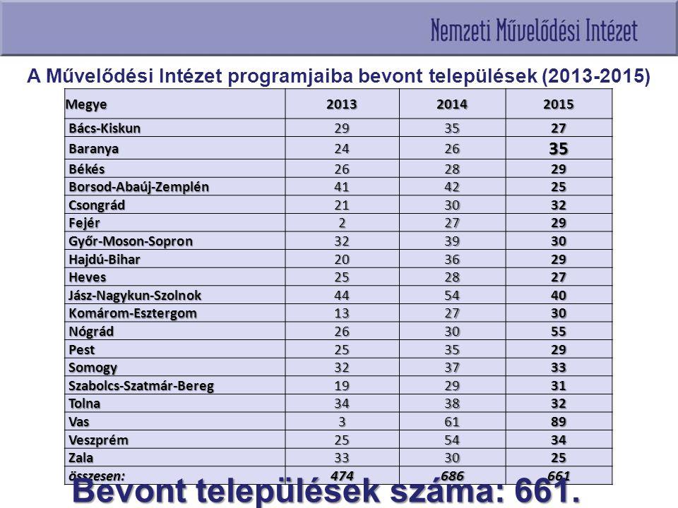 A Művelődési Intézet programjaiba bevont települések (2013-2015) Megye201320142015 Bács-Kiskun Bács-Kiskun293527 Baranya Baranya242635 Békés Békés2628