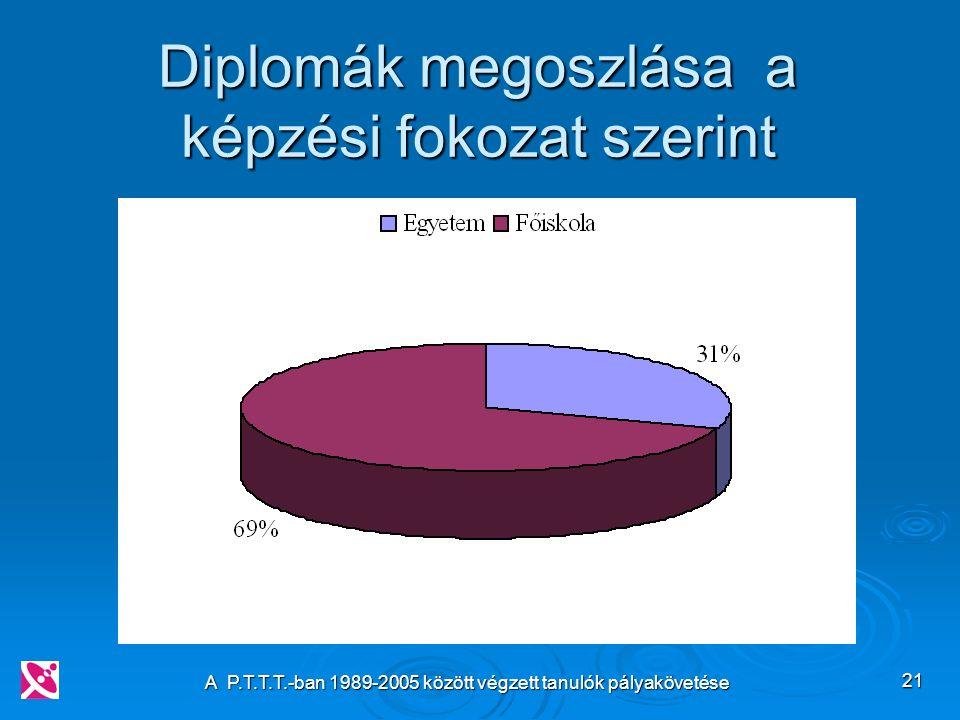 A P.T.T.T.-ban 1989-2005 között végzett tanulók pályakövetése 21 Diplomák megoszlása a képzési fokozat szerint