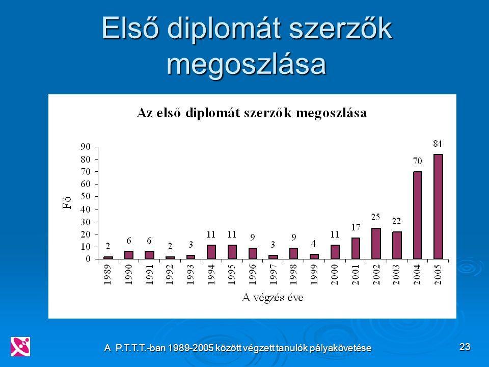 A P.T.T.T.-ban 1989-2005 között végzett tanulók pályakövetése 23 Első diplomát szerzők megoszlása