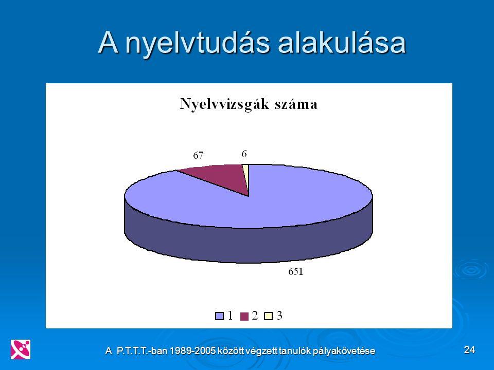 A P.T.T.T.-ban 1989-2005 között végzett tanulók pályakövetése 24 A nyelvtudás alakulása