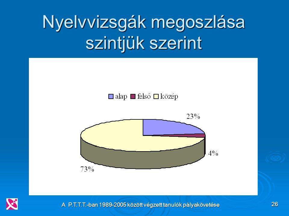 A P.T.T.T.-ban 1989-2005 között végzett tanulók pályakövetése 26 Nyelvvizsgák megoszlása szintjük szerint
