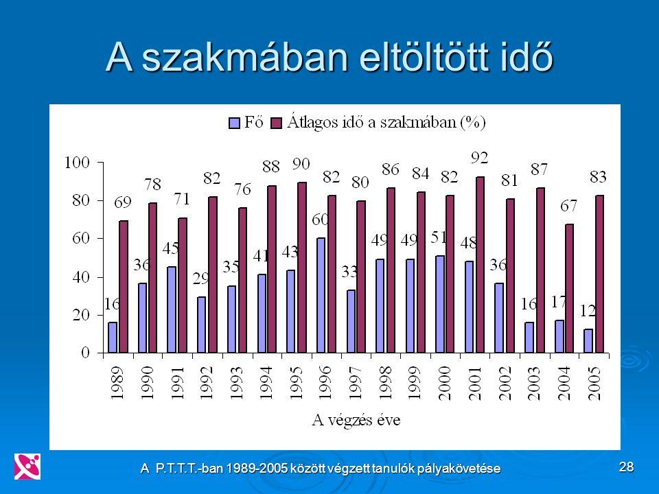 A P.T.T.T.-ban 1989-2005 között végzett tanulók pályakövetése 28 A szakmában eltöltött idő