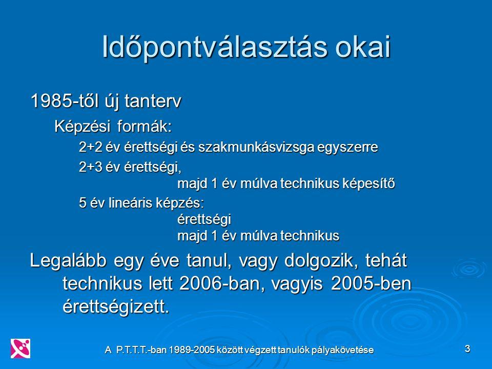 A P.T.T.T.-ban 1989-2005 között végzett tanulók pályakövetése 3 Időpontválasztás okai 1985-től új tanterv Képzési formák: 2+2 év érettségi és szakmunkásvizsga egyszerre 2+3 év érettségi, majd 1 év múlva technikus képesítő 5 év lineáris képzés: érettségi majd 1 év múlva technikus Legalább egy éve tanul, vagy dolgozik, tehát technikus lett 2006-ban, vagyis 2005-ben érettségizett.
