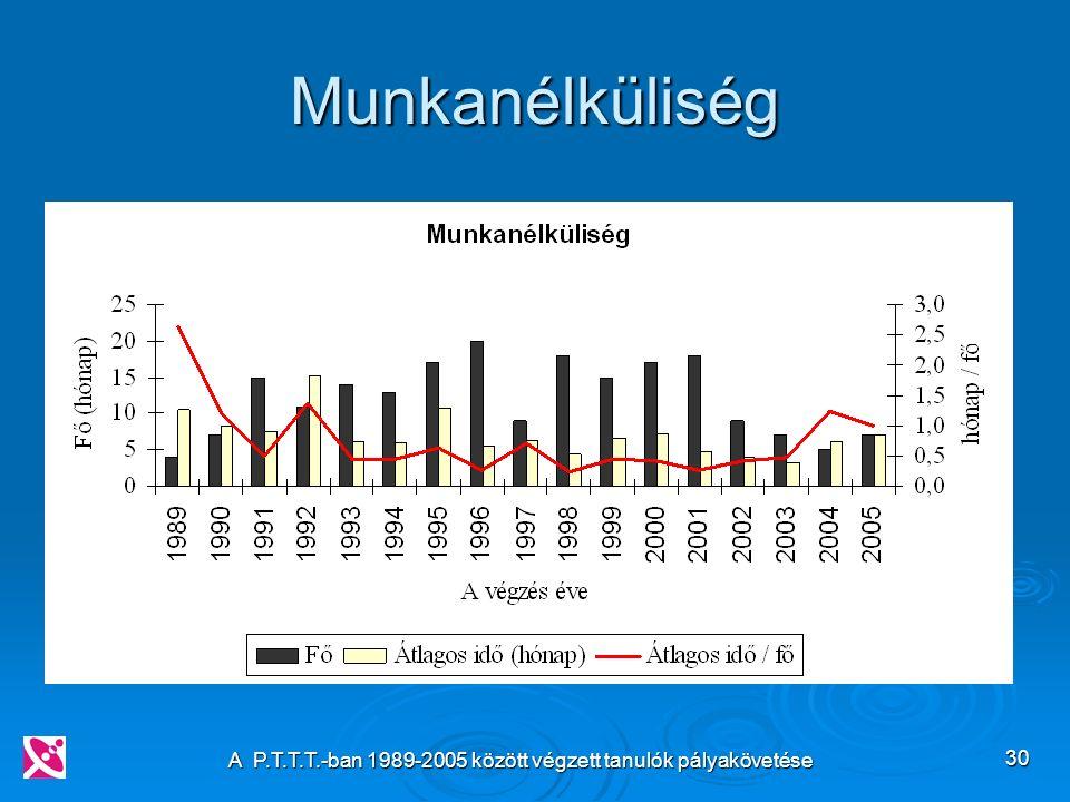 A P.T.T.T.-ban 1989-2005 között végzett tanulók pályakövetése 30 Munkanélküliség