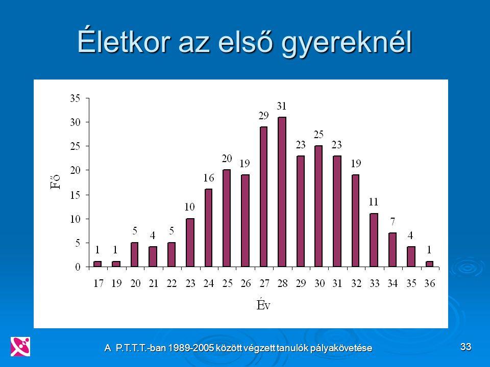A P.T.T.T.-ban 1989-2005 között végzett tanulók pályakövetése 33 Életkor az első gyereknél