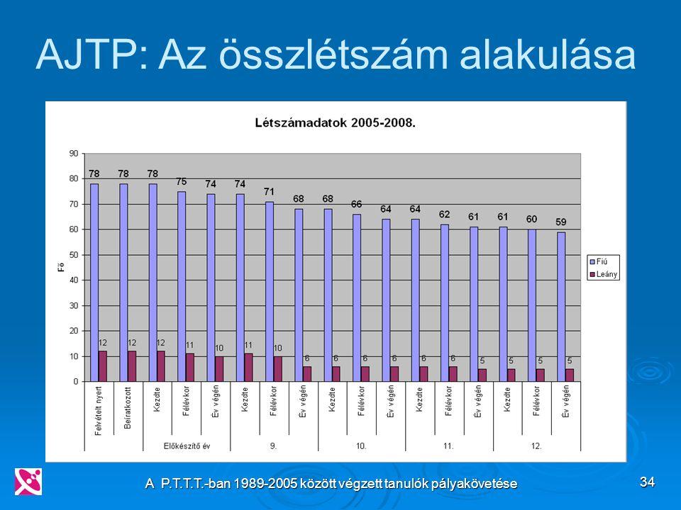 A P.T.T.T.-ban 1989-2005 között végzett tanulók pályakövetése 34 AJTP: Az összlétszám alakulása