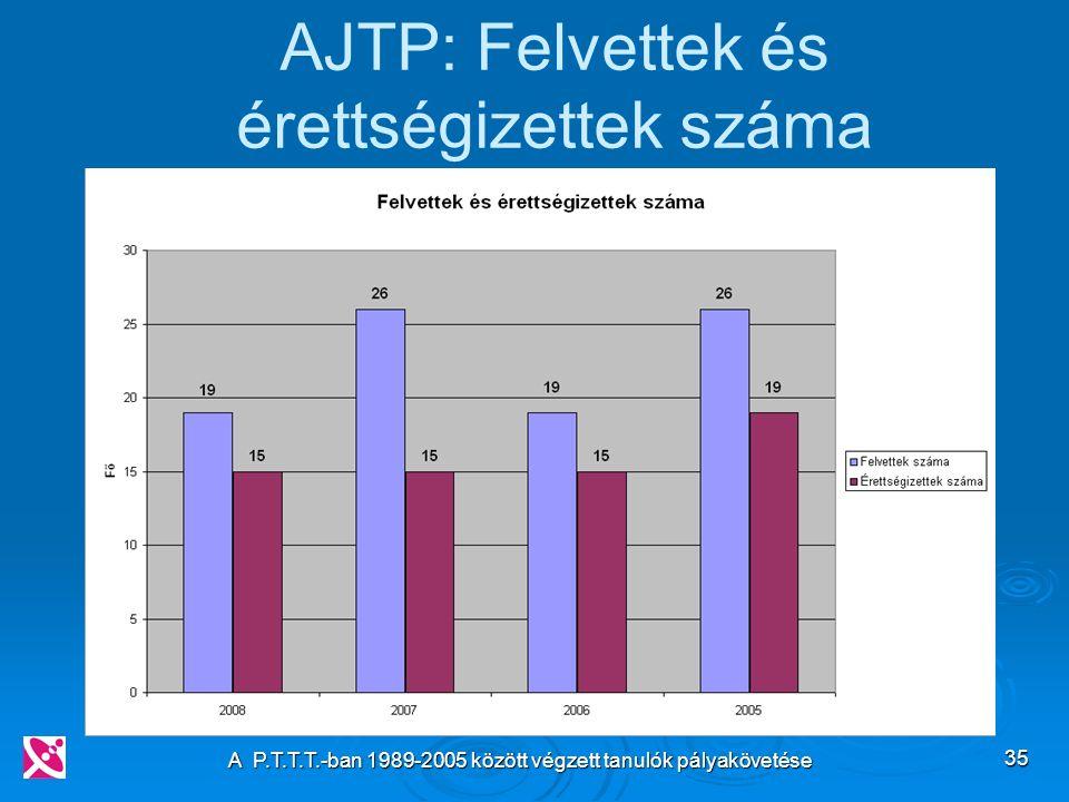 A P.T.T.T.-ban 1989-2005 között végzett tanulók pályakövetése 35 AJTP: Felvettek és érettségizettek száma
