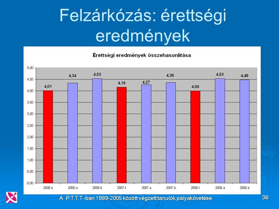 A P.T.T.T.-ban 1989-2005 között végzett tanulók pályakövetése 36 Felzárkózás: érettségi eredmények