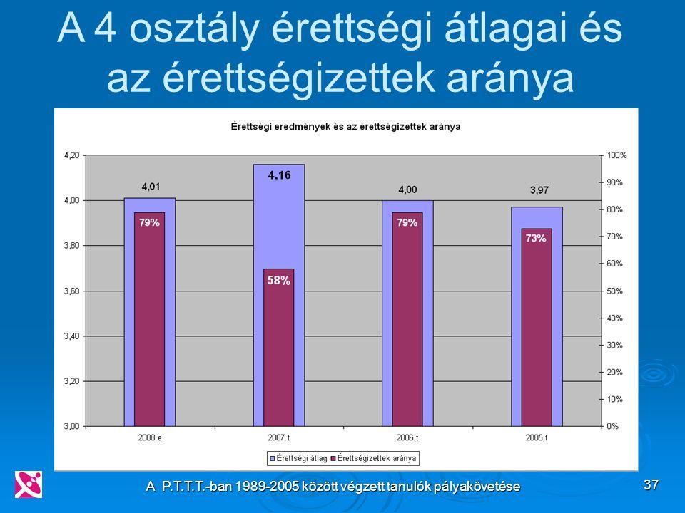 A P.T.T.T.-ban 1989-2005 között végzett tanulók pályakövetése 37 A 4 osztály érettségi átlagai és az érettségizettek aránya