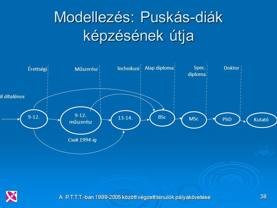 A P.T.T.T.-ban 1989-2005 között végzett tanulók pályakövetése 38 Modellezés: Puskás-diák képzésének útja 9-12.