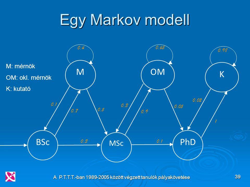 A P.T.T.T.-ban 1989-2005 között végzett tanulók pályakövetése 39 Egy Markov modell BSc MSc PhD MOM K 0,4 0,3 0,1 0,7 0,3 0,5 0,9 0,1 0,65 0,05 0,02 1 0,98 M: mérnök OM: okl.