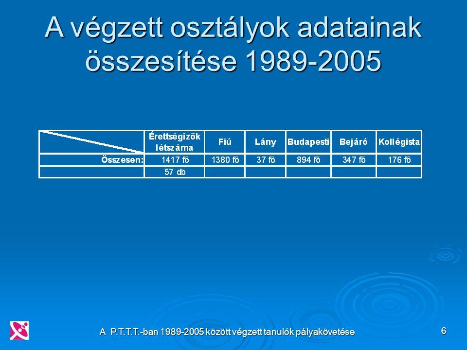 A P.T.T.T.-ban 1989-2005 között végzett tanulók pályakövetése 6 A végzett osztályok adatainak összesítése 1989-2005