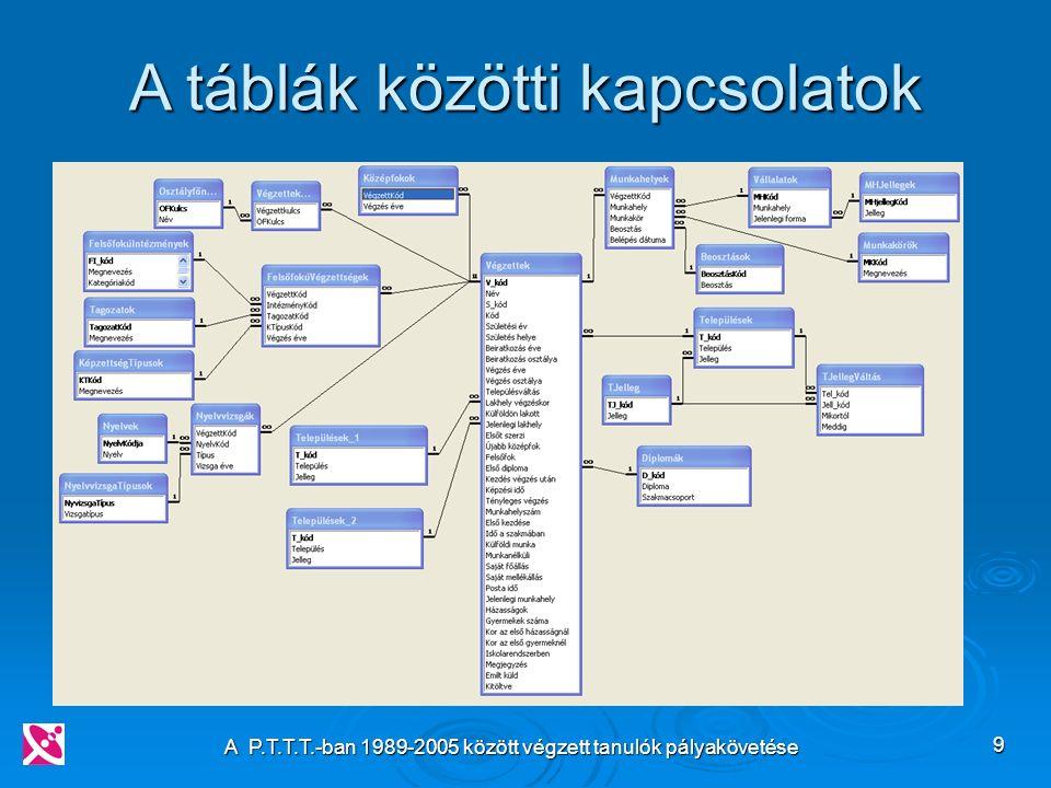 A P.T.T.T.-ban 1989-2005 között végzett tanulók pályakövetése 9 A táblák közötti kapcsolatok