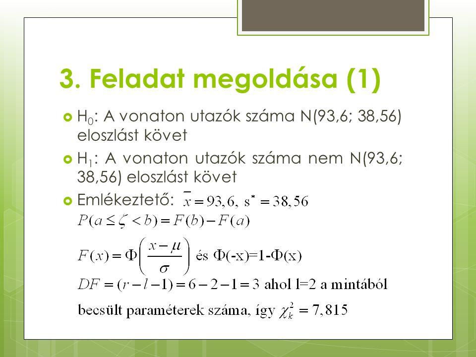 3. Feladat megoldása (1)  H 0 : A vonaton utazók száma N(93,6; 38,56) eloszlást követ  H 1 : A vonaton utazók száma nem N(93,6; 38,56) eloszlást köv