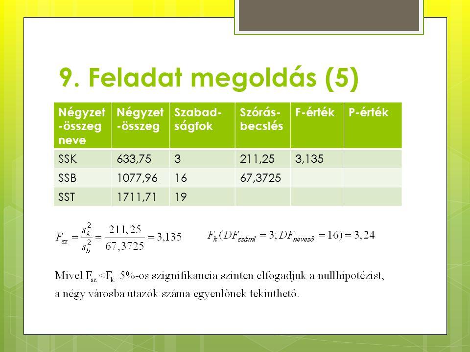 9. Feladat megoldás (5) Négyzet -összeg neve Négyzet -összeg Szabad- ságfok Szórás- becslés F-értékP-érték SSK633,753211,253,135 SSB1077,961667,3725 S