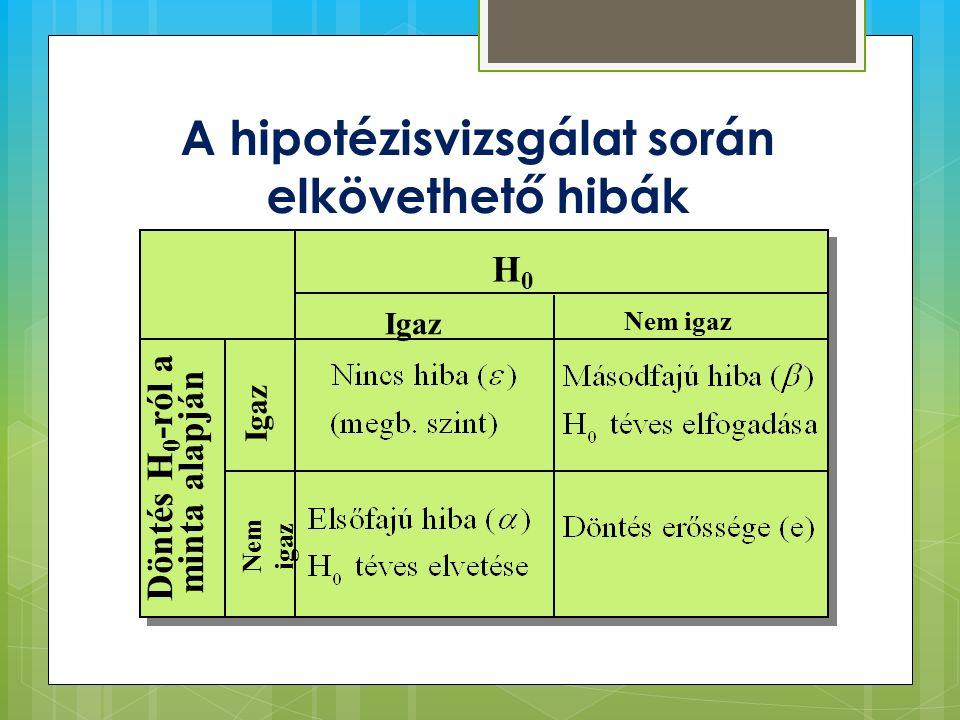 A hipotézisvizsgálat során elkövethető hibák H0H0 Döntés H 0 -ról a minta alapján Igaz Nem igaz Igaz Nem igaz