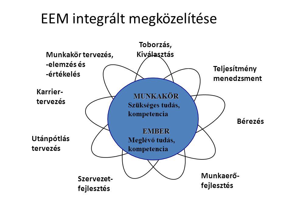 Tényező-összehasonlító módszer viszonyítási ábrája *