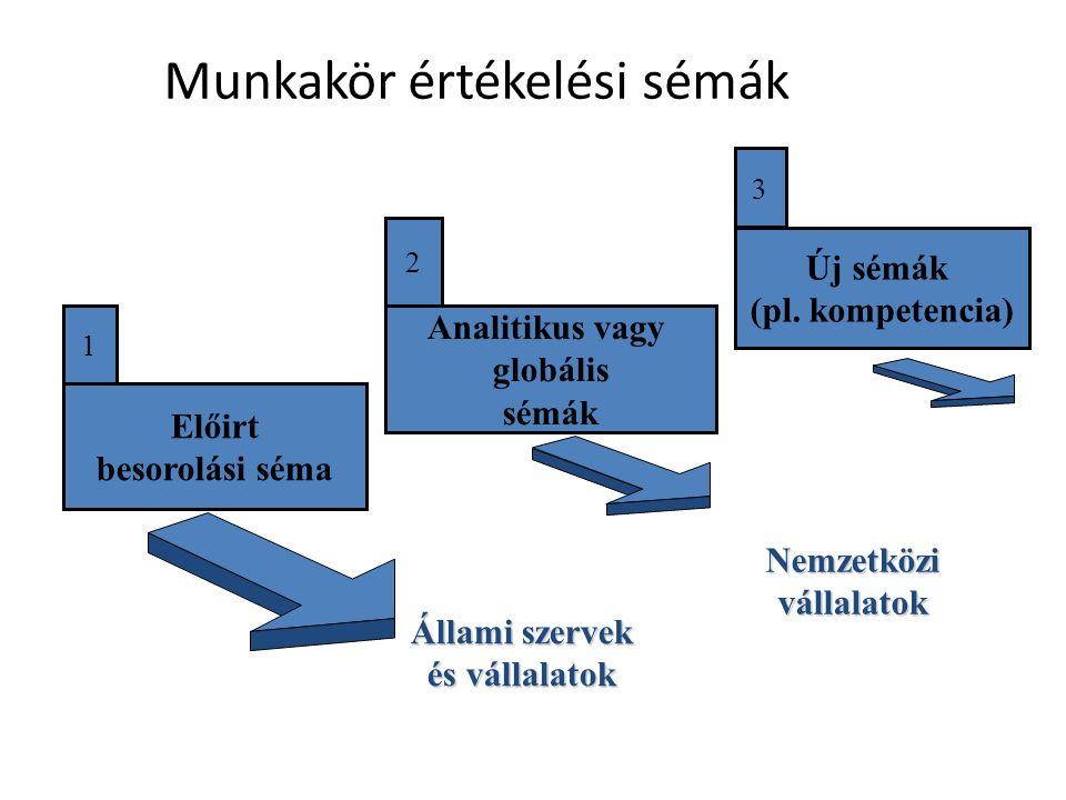 Módszerek  Rangsorolásos módszer  Munkakör osztályozás  Tényező összehasonlító módszer  Pontozásos módszer  Kompetencia és készségek elemzésén alapuló értékelés 32-33