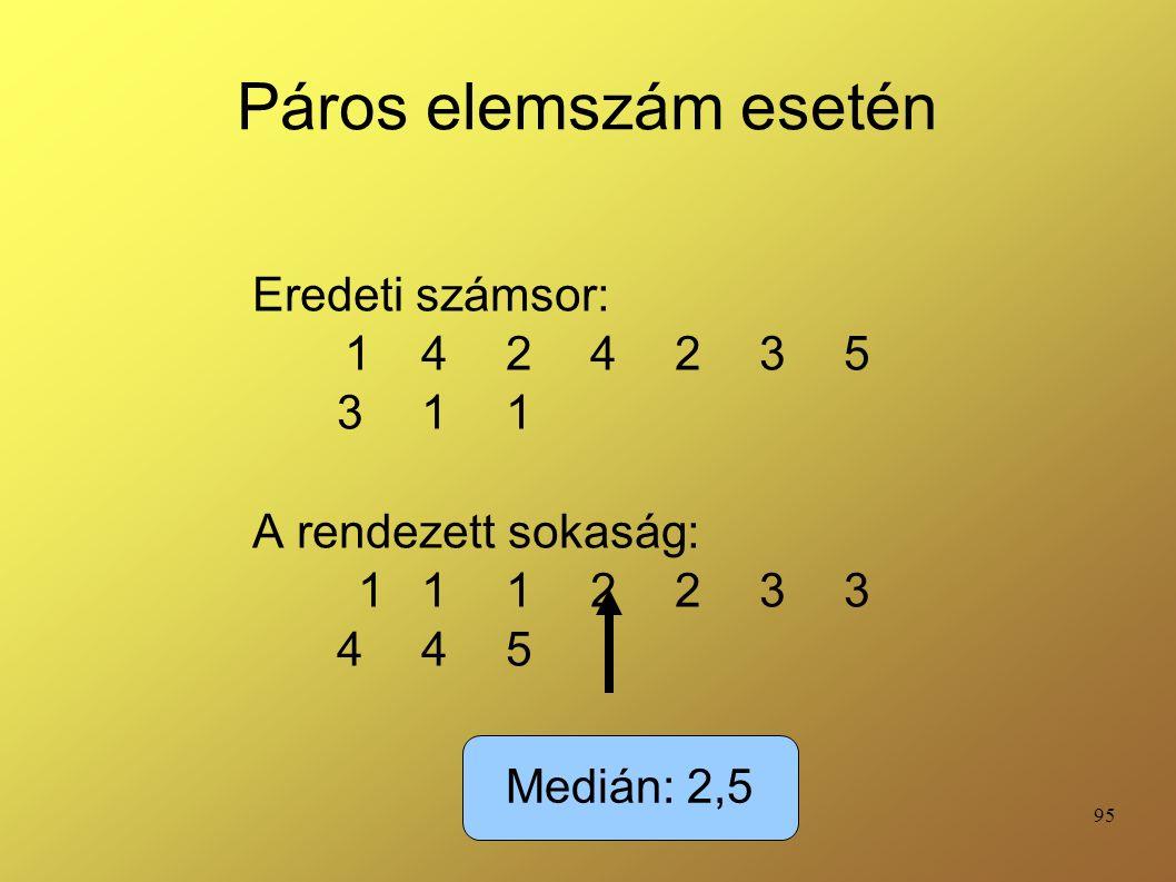 95 Páros elemszám esetén Eredeti számsor: 1 4 2 4 2 3 5 3 1 1 A rendezett sokaság: 1 1 1 2 2 3 3 4 4 5 Medián: 2,5