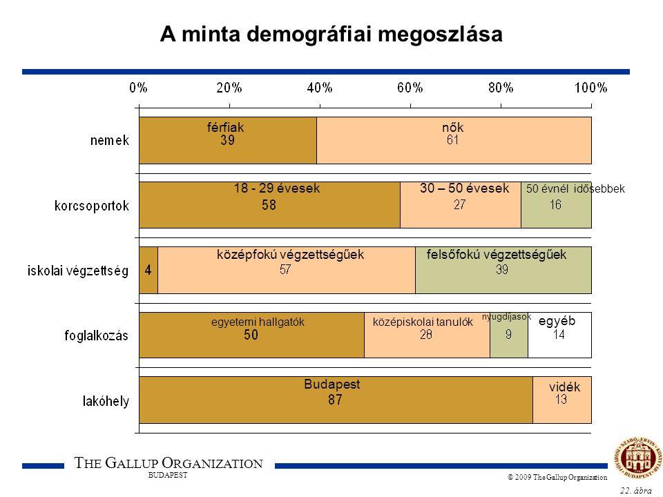 22. ábra T HE G ALLUP O RGANIZATION BUDAPEST © 2009 The Gallup Organization A minta demográfiai megoszlása férfiaknők 18 - 29 évesek30 – 50 évesek 50