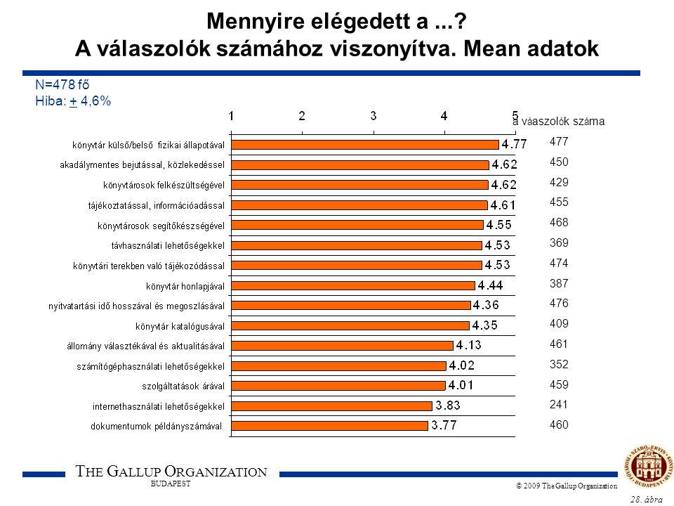 28. ábra T HE G ALLUP O RGANIZATION BUDAPEST © 2009 The Gallup Organization Mennyire elégedett a...? A válaszolók számához viszonyítva. Mean adatok N=