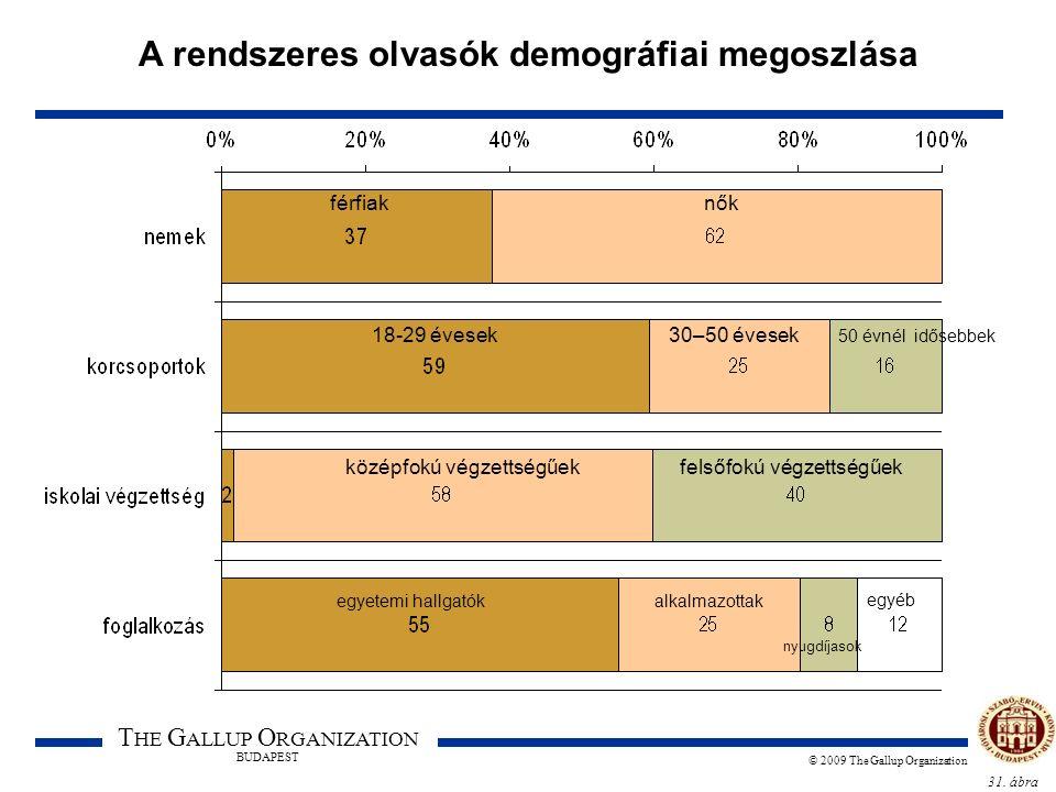 31. ábra T HE G ALLUP O RGANIZATION BUDAPEST © 2009 The Gallup Organization A rendszeres olvasók demográfiai megoszlása férfiaknők 18-29 évesek30–50 é